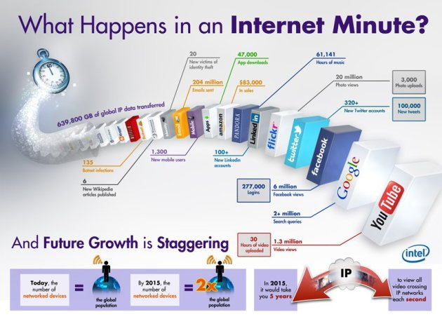 Things that Happen in an Internet Minute...