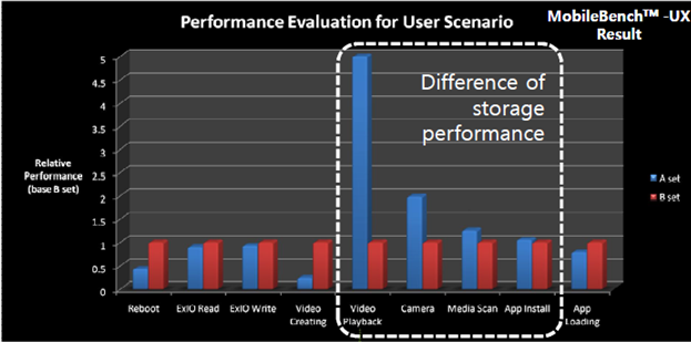 Existing benchmarks don't accurate measure the impact of memory speed or throughput