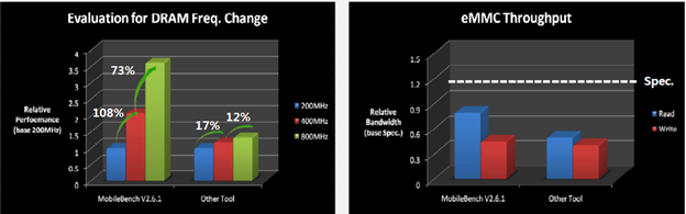 Existing benchmarks don't accurately measure storage performance on things like video playback