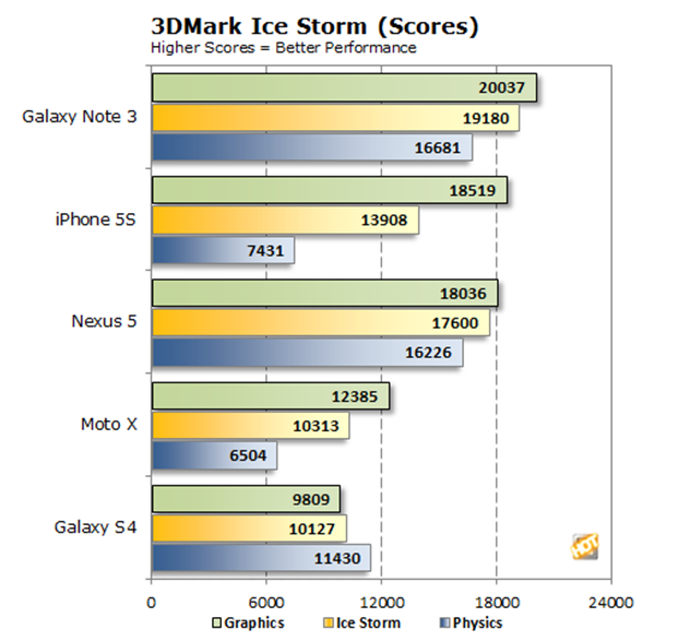 In this benchmark the Galaxy Note 3 easily beats the iPhone 5s