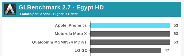The iPhone 5s appears to do well on graphics benchmarks until you realize that Android phones have almost 3x the pixels
