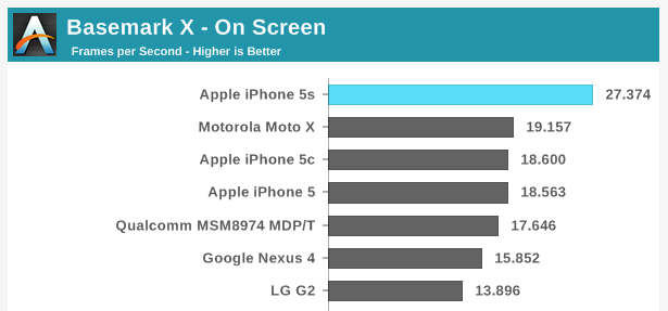 More proof that graphics benchmarks favor devices with lower-res displays