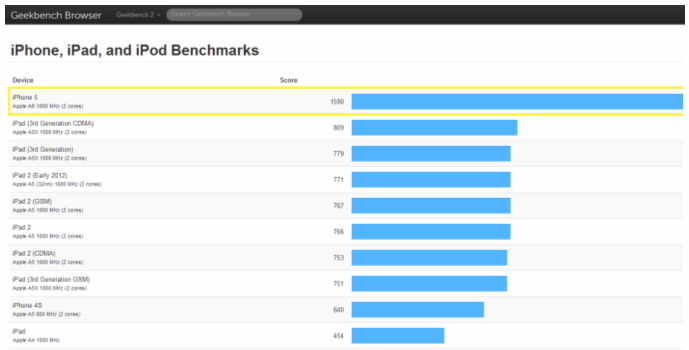 The Dirty Little Secret About Mobile Benchmarks