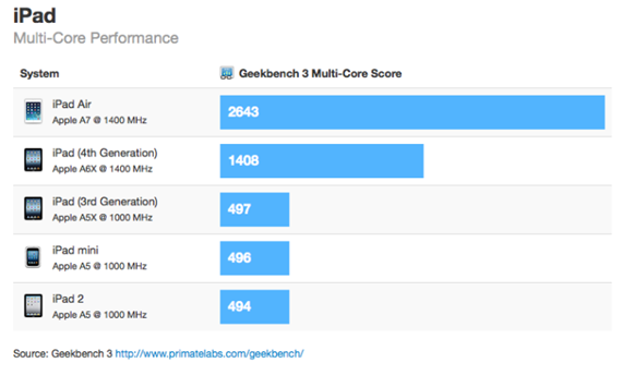 Benchmark tests suggest the iPad Air should be much faster than previous iPads