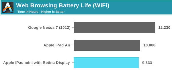 The iPad mini runs out if power two hours faster than the Nexus 7