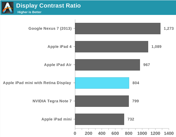 The Nexus 7 does much better than the new iPad mini on display tests like contrast and brightness
