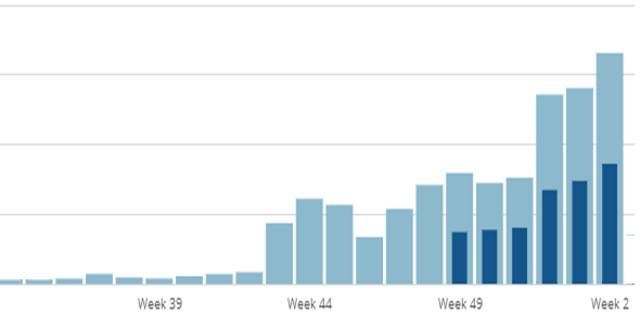 As you can see from the updated chart, weekly traffic continues to hit new highs as well