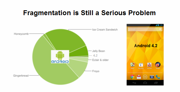 Less than 1% of all Android users were running the newest version of Android on 12/3.