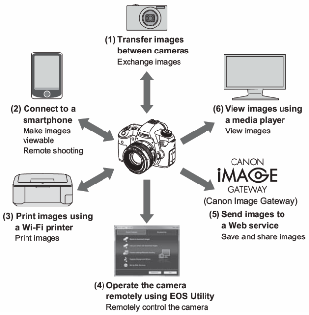 Here are some other fun things you can do with a Wi-Fi-enabled camera