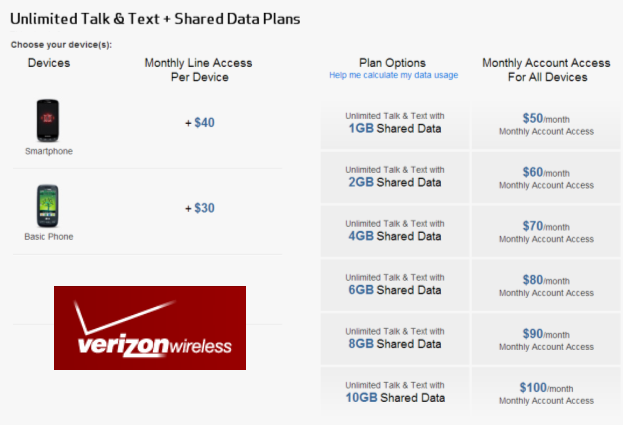 Verizon's Share Everything Plan costs a typical family of four $230 to $250 a month