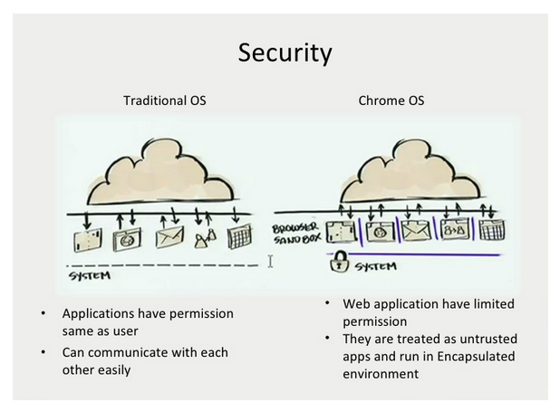 A Chromebook is much more secure than a PC (Image courtesy of Nilesh Patni)