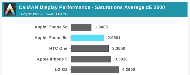 Apple continues to do well in most color accuracy tests