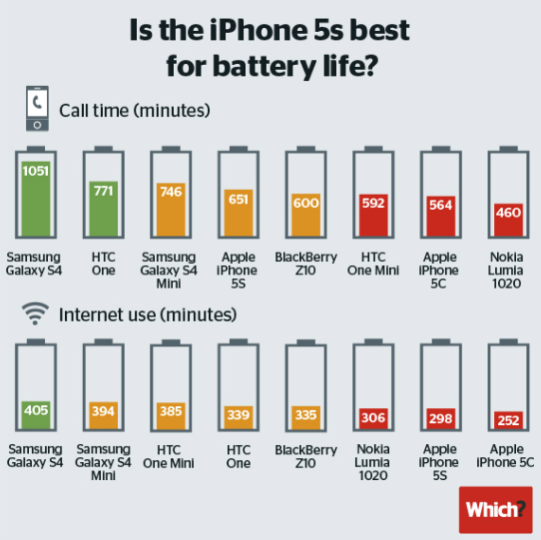 The Galaxy S4 kills the iPhone 5s when it comes to talk time (17.5 hours vs. 10.8 hours)