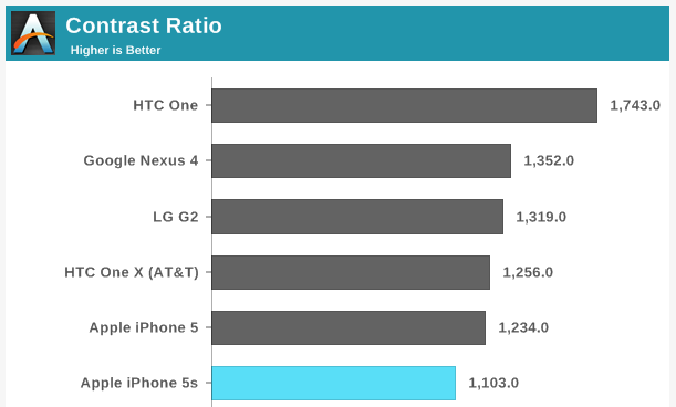 The HTC One has the highest contrast ratio and blackest blacks
