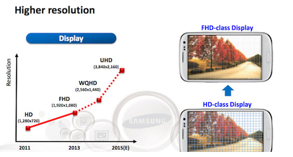 Samsung recently shared their screen roadmap with analysts