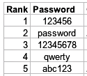 The 5 most common passwords