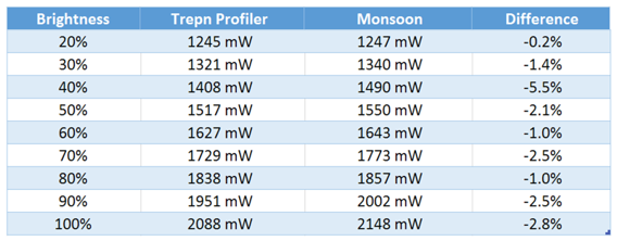 Trepn is surprisingly  accurate -- even when compared to expensive hardware like the Monsoon Power Monitor